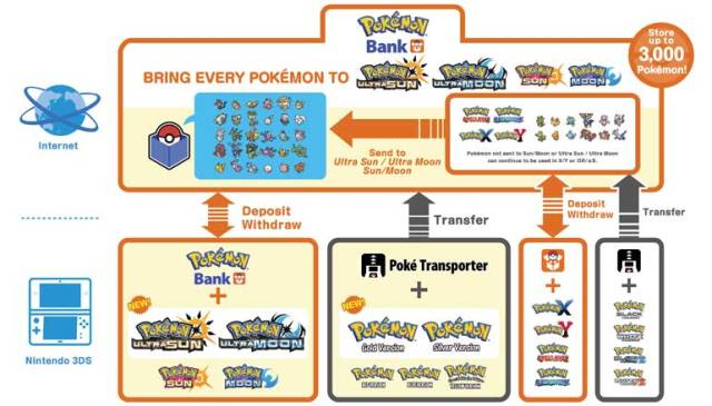 Image result for when does pokemon home come out""
