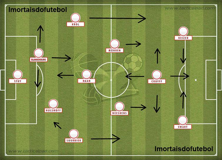 Esboço do time do Ajax comandado por Michels: movimentação constante, Cruyff polivalente e jogadores disciplinados construíram um esquadrão quase invencível.