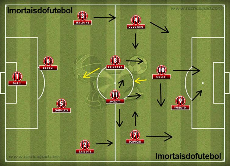 O Milan de Sacchi: duas linhas de quatro, Gullit mais recuado e van Basten avançado. Jogar contra esse time era terrível...