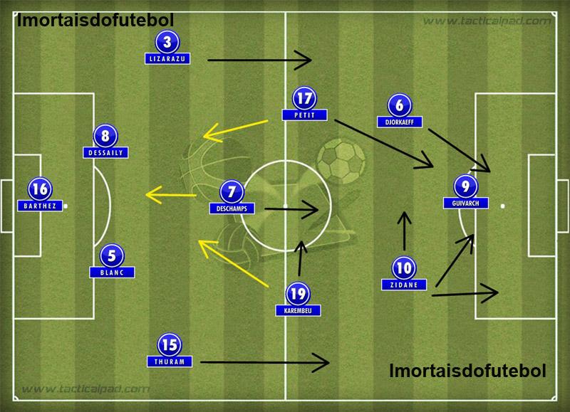 A França da Copa: Henry no banco custou ao time mais poder de fogo no ataque. Sorte que Zidane supriu a ausência...