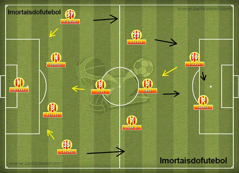 Na final da Supercopa, o esquema mudou, mas a força ofensiva permaneceu a mesma.