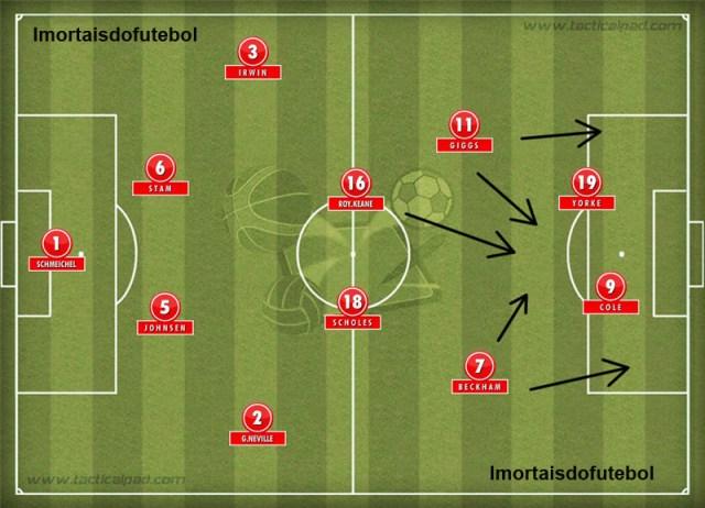 Com seus 11 titulares, o Manchester United era pura técnica, habilidade e movimentação no ataque.