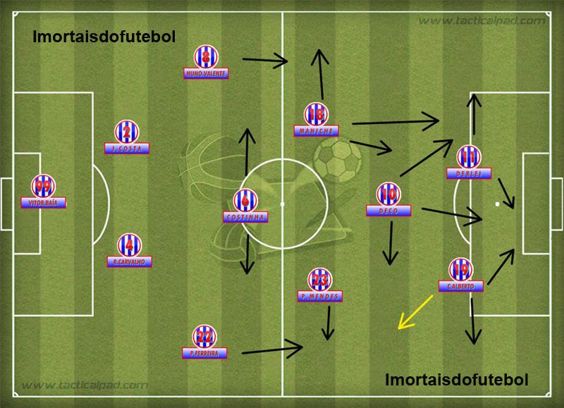 O Porto de Mourinho: marcação implacável do meio de campo aliada a velocidade do ataque davam equilíbrio ao time.