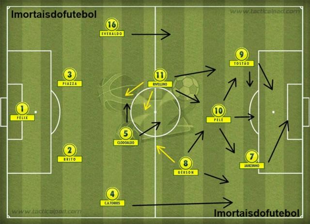 O Brasil de 1970: velocidade, precisão, movimentação e talento na maior seleção de todos os tempos.