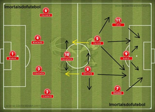 O Inter de Minelli: Falcão era o grande maestro do time, que ainda contava com muita força pelas pontas e na zaga.