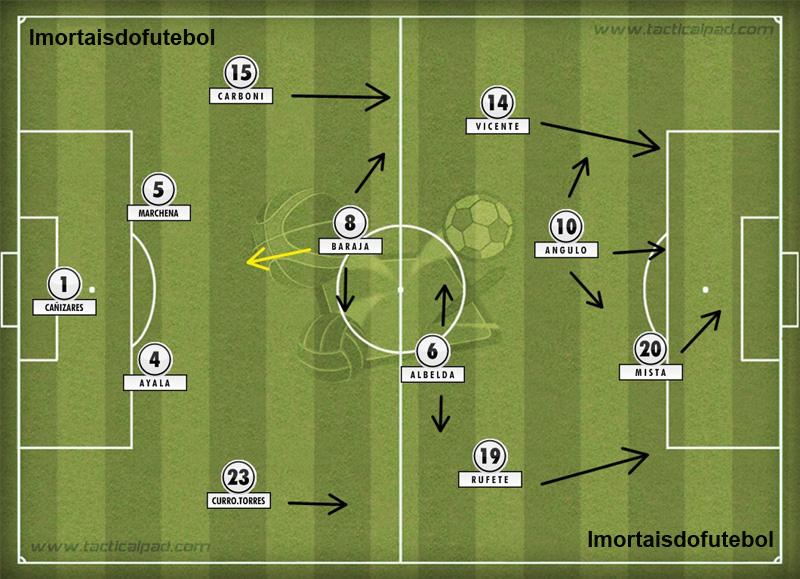 O Valencia de 2004 era um time já experiente, tarimbado pelas decisões anteriores e pronto para ser campeão. E foi.