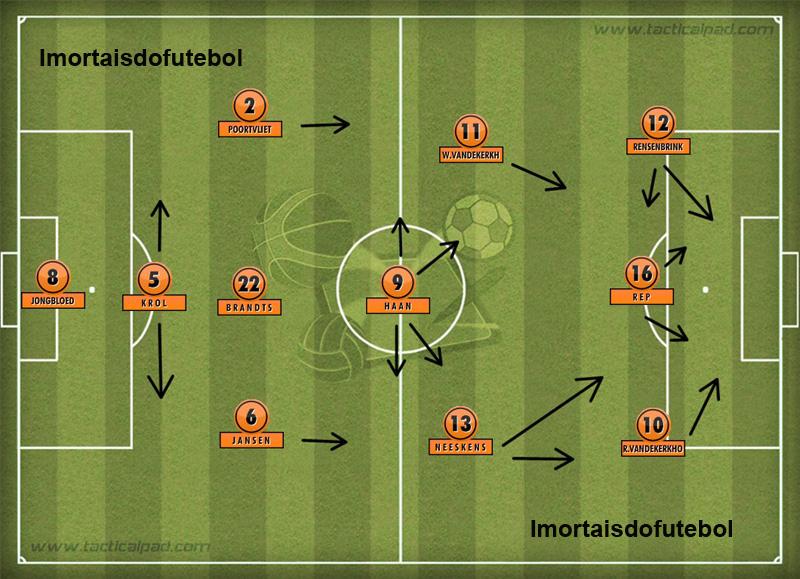 A Holanda de Happel: Krol como líbero, Jansen mais à direita e Haan no meio foram as principais mudanças do treinador no esquema do Carrossel.
