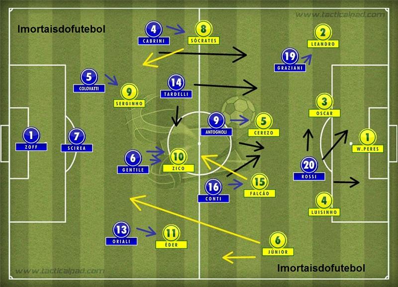 Os times em campo: a marcação homem a homem da Itália surpreendeu o Brasil e destruiu o futebol sublime das partidas anteriores.