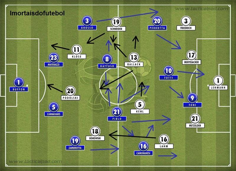 Os times em campo: a Itália com a bola conseguia criar mais chances de gol que a Alemanha. Sem, ela era uma muralha intransponível.