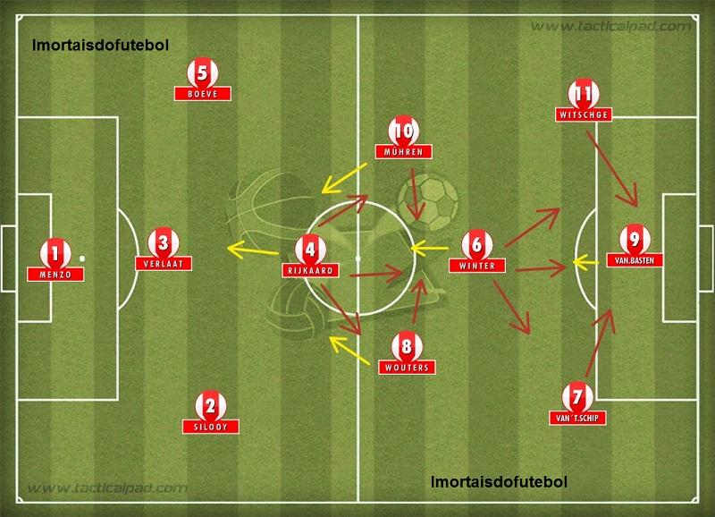 No Ajax campeão da Recopa de 1987, Cruyff mostrou o seu esquema tático preferido.
