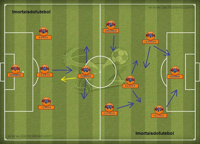 O Barça campeão da Liga dos Campeões de 1992: mesmo esquema, mesmas funções.