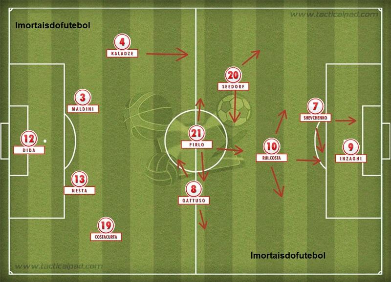 O Milan campeão europeu: meio de campo criativo e ataque forte impulsionaram o time ao caneco.