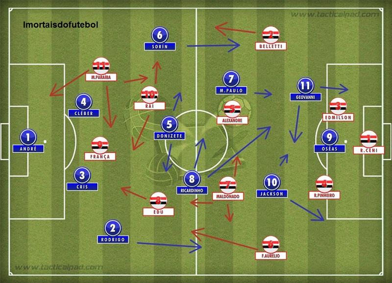 Os times em campo: o São Paulo tinha mais talentos individuais, mas o Cruzeiro conseguiu controlar os nervos e virar um jogo quase perdido.
