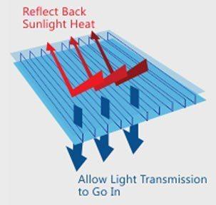 How Twinlite Works - Reflect back sunlight heat