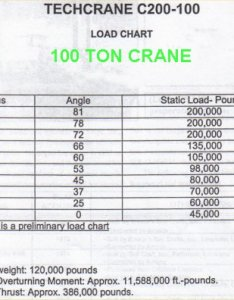 Crane load chart   also jack up boats and barges rh impact enterprises