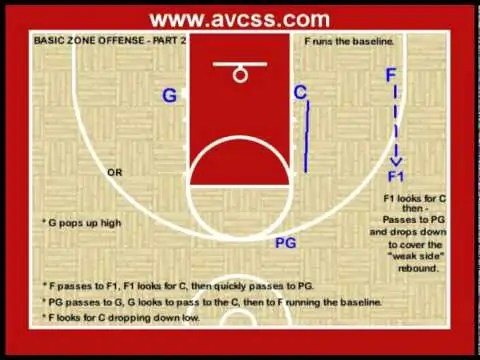 Youth Basketball Offense – Basic Zone Offense