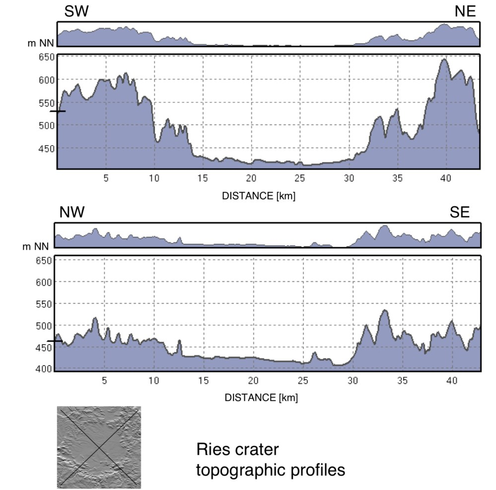 medium resolution of topographic profiles of the ries impact crater