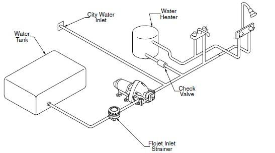 Flojet Pump Wiring Diagram Rv Water Pump Switch Wiring