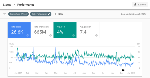 A Bite-sized Marketer's Guide to All the Latest Google Search Growing Website Traffic