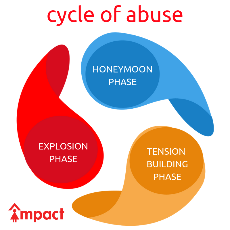 emotional cycle of abuse diagram vx commodore wiring impact comes in many forms including physical verbal and sexual people being abused by their partners are not always constantly
