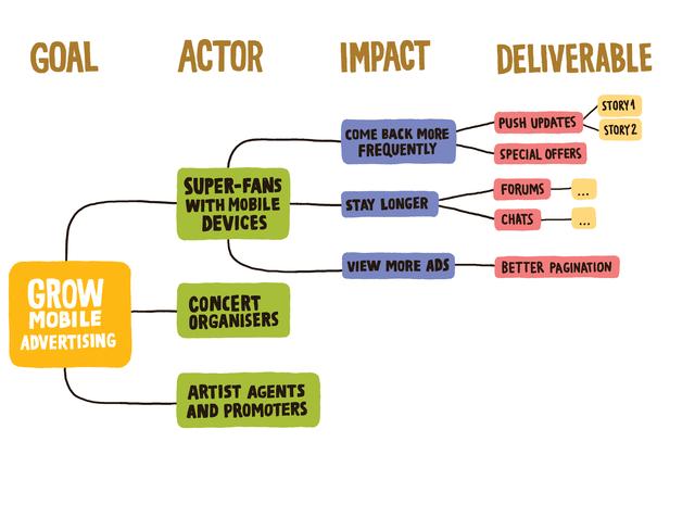 Resultado de imagen de impact mapping