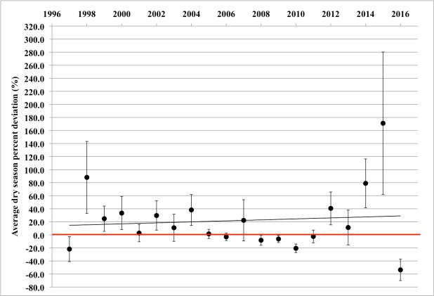 Credit : Third Pole. Average deviations (from the volumes mandated by the treaty) in dry season water flows released at Farrakka Barrage to Bangladesh from 1997 to 2016. The zero line (bold) represents the condition in which India releases precisely the quantum to Bangladesh as scheduled in the treaty per historic conditions. Reprinted from Water Policy vol 19, issue 4, pp 724–740 (2017) with permission from the copyright holders, IWA Publishing.