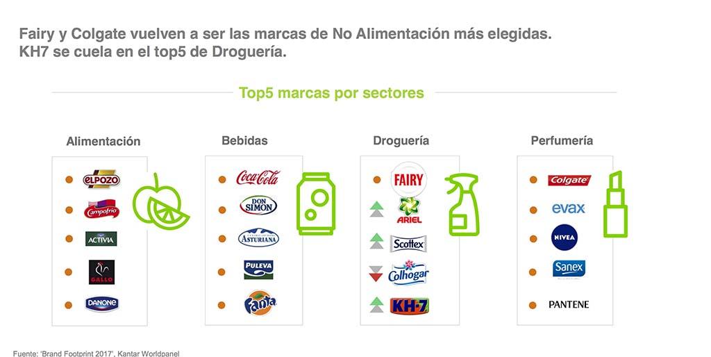 marcas de gran consumo