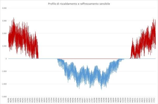 Impatto Zero - Civico 2 - simulazione-dinamica