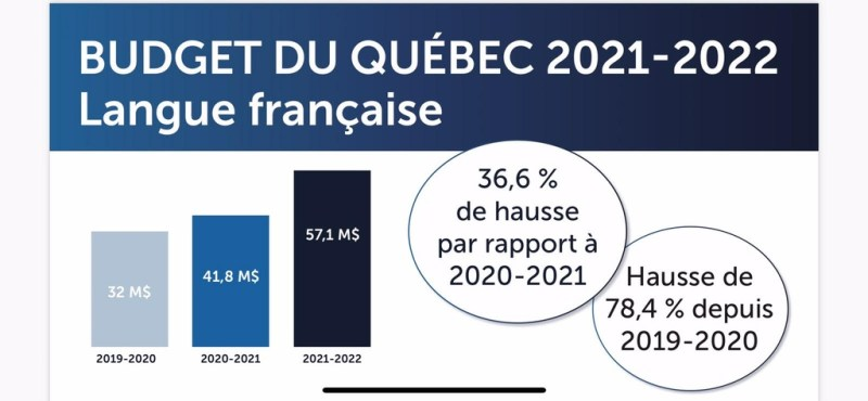 Budget du Québec 2021-2022 - Langue française