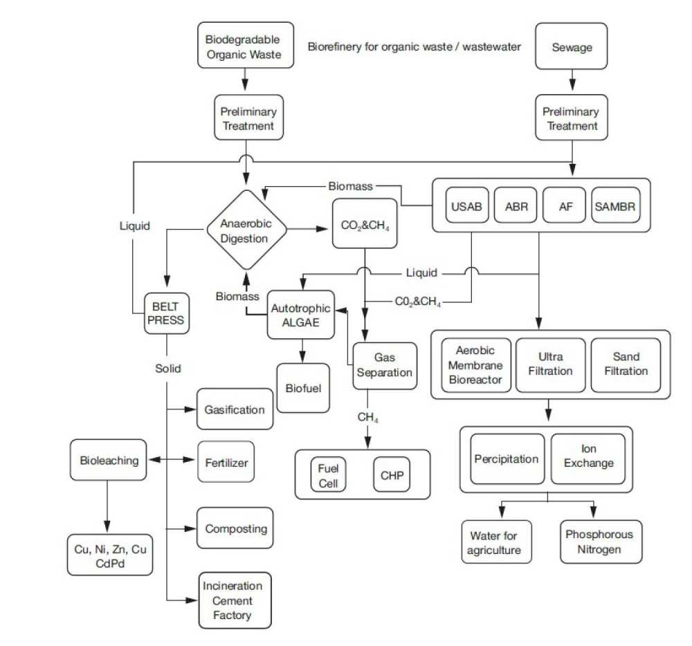medium resolution of figure 1 treatment and separation technologies for polygeneration from wastewater