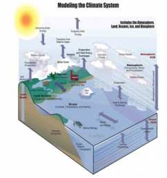 regional earth system model [ 1294 x 1152 Pixel ]