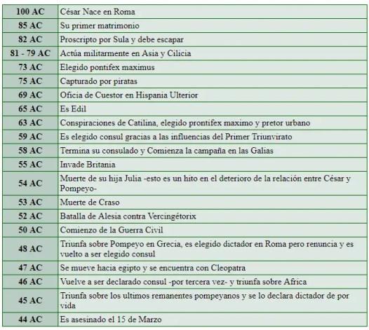 Vida de Julio César.