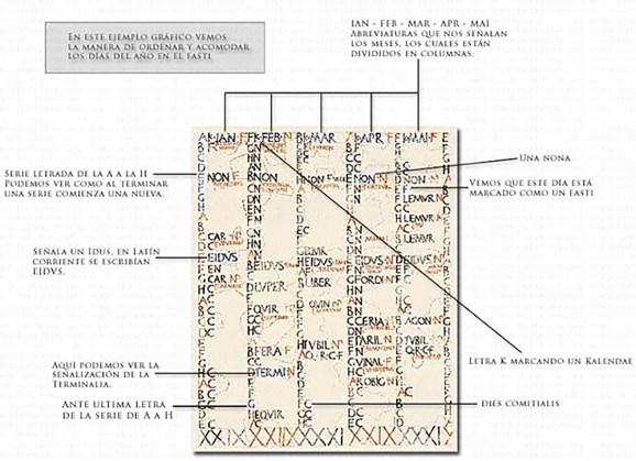 Estructura y división del calendario romano.