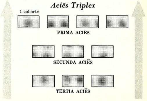Esquema de la formación romana triplex acies