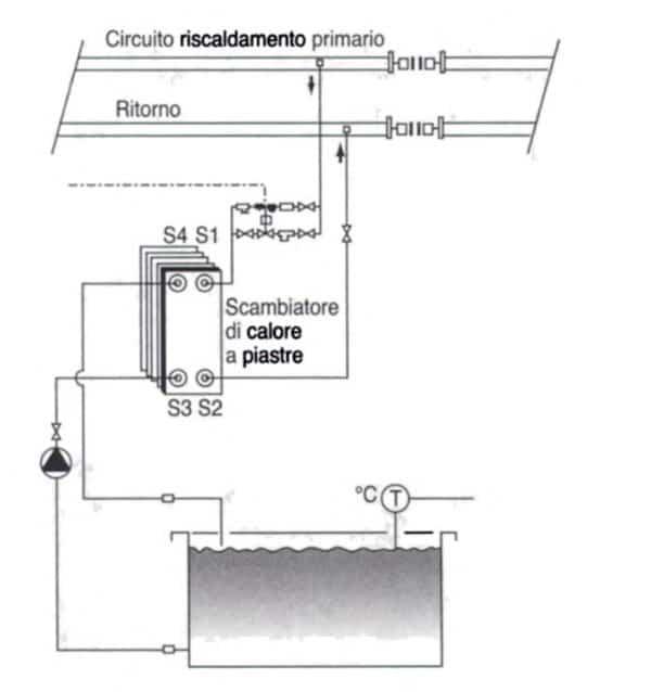scambiatore per bagno galvanico  Impiantoit Piattaforma