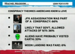 Rachel Maddow is calling RFK an idiot for believing his brother was killed by Johnson. She ridiculed 66% of Americans for believing, like RFK and Johnson's own lawyer and mistress, that there was a conspiracy in the assassination, and ridiculed the House Select Committee on Assassinations finding which had settled that question in 1979. Dumb bitch. What's is funny is that she thinks she's the educated one here.