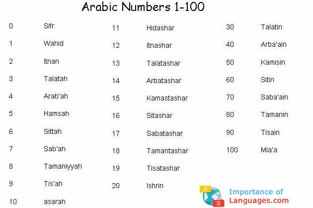 Arabic Number System - How Arabic Numbers Work