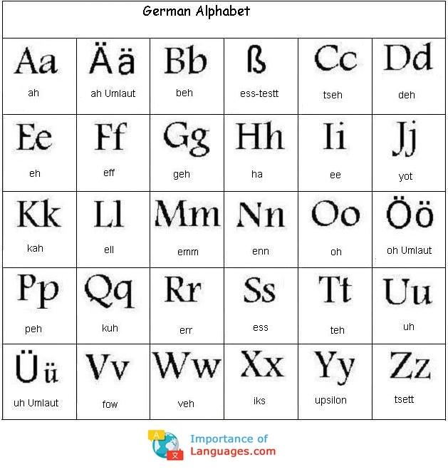 Learn German Alphabet