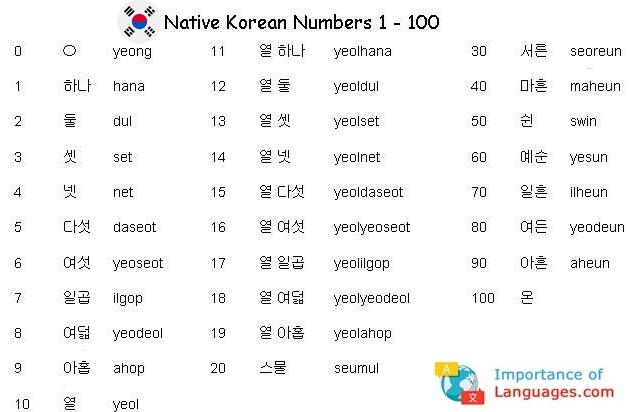 Korean Numbers 1 to 100