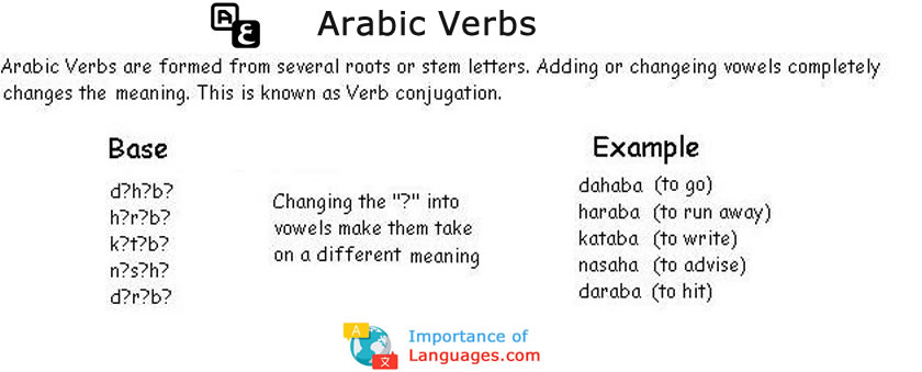 Future Tense Arabic Conjugation