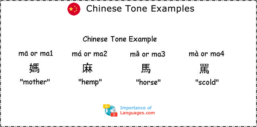 Chinese Tone Examples