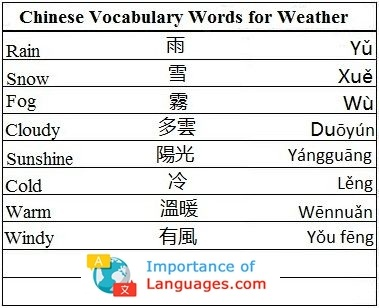 Chinese Words for Weather