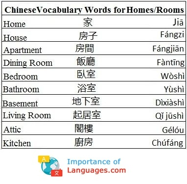 Chinese Words for Home / Rooms