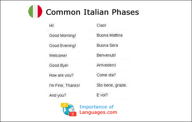 Common Italian Phases