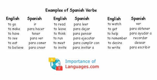 Examples of Spanish Verbs