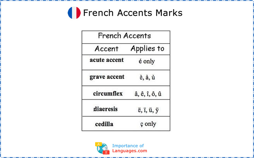 French Accents Marks