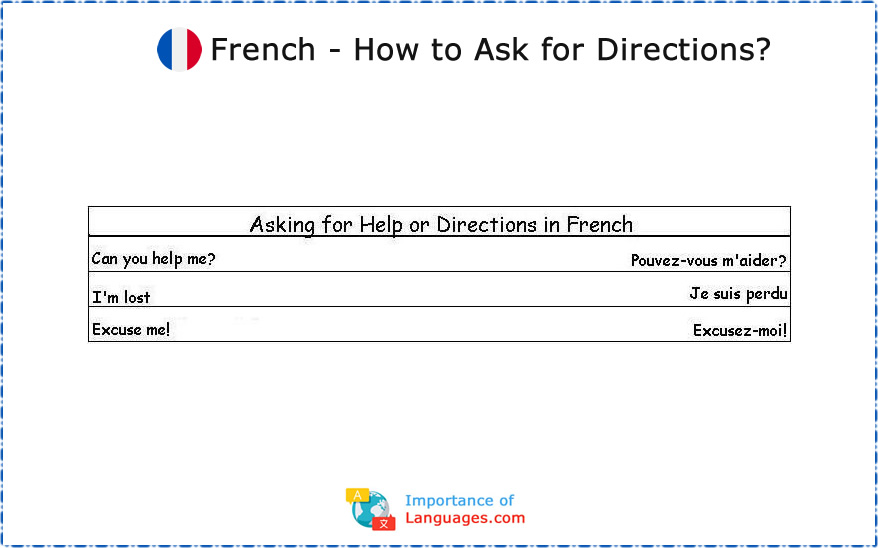 Common French Phrases: Asking for Help or Directions in French