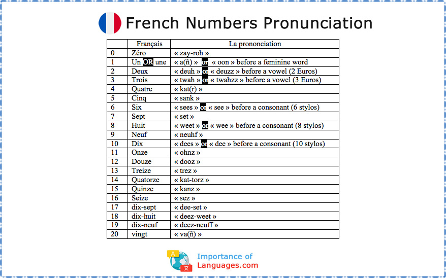 French Numbers Pronunciation