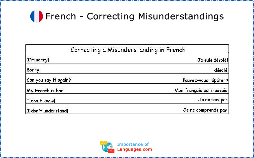 Common French Phrases: Correcting a Misunderstanding in French