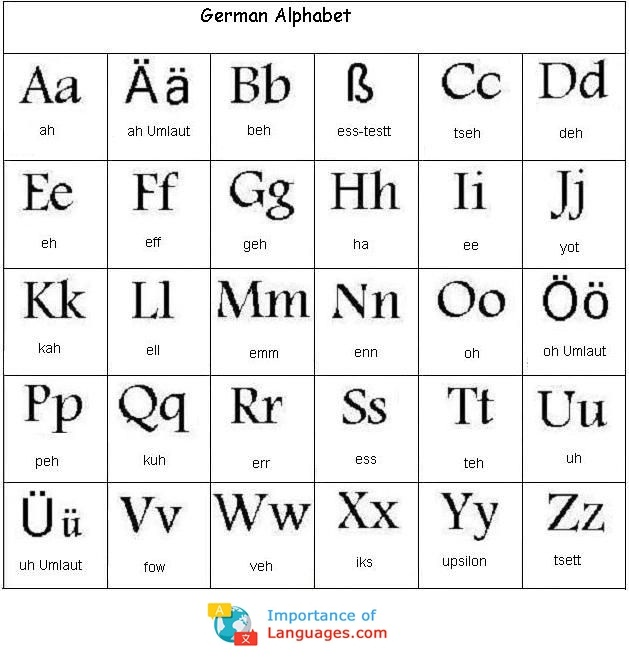 German Alphabet Table